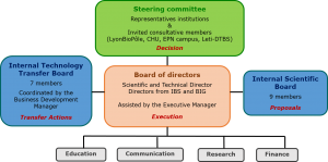 management-gral